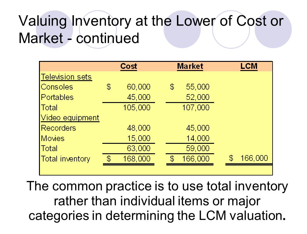 The common practice is to use total inventory rather than individual items or major categories in determining the LCM valuation.