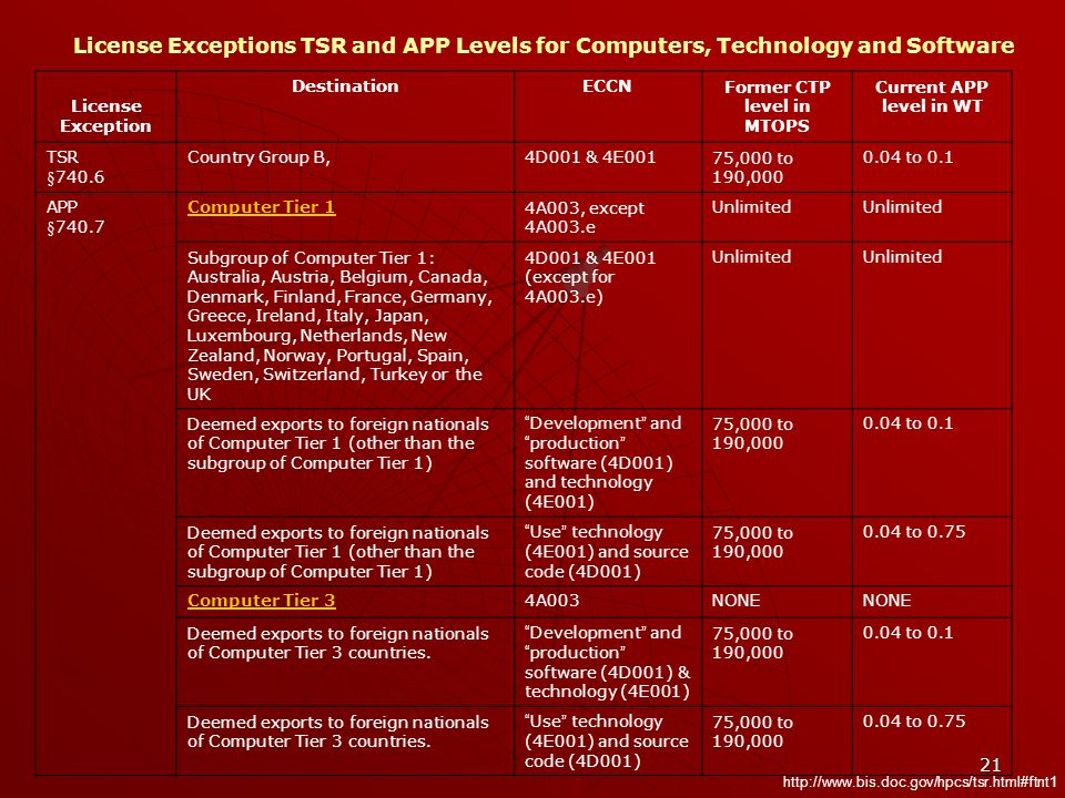 21 License Exceptions TSR and APP Levels for Computers, Technology and Software License Exception DestinationECCNFormer CTP level in MTOPS Current APP level in WT TSR §740.6 Country Group B,4D001 & 4E00175,000 to 190,000 0.04 to 0.1 APP §740.7 Computer Tier 14A003, except 4A003.e Unlimited Subgroup of Computer Tier 1: Australia, Austria, Belgium, Canada, Denmark, Finland, France, Germany, Greece, Ireland, Italy, Japan, Luxembourg, Netherlands, New Zealand, Norway, Portugal, Spain, Sweden, Switzerland, Turkey or the UK 4D001 & 4E001 (except for 4A003.e) Unlimited Deemed exports to foreign nationals of Computer Tier 1 (other than the subgroup of Computer Tier 1) Development and production software (4D001) and technology (4E001) 75,000 to 190,000 0.04 to 0.1 Deemed exports to foreign nationals of Computer Tier 1 (other than the subgroup of Computer Tier 1) Use technology (4E001) and source code (4D001) 75,000 to 190,000 0.04 to 0.75 Computer Tier 34A003NONE Deemed exports to foreign nationals of Computer Tier 3 countries.