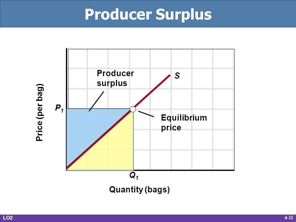 4-11 Producer Surplus LO2 Price (per bag) Quantity (bags) S Q1Q1 P1P1 Equilibrium price Producer surplus