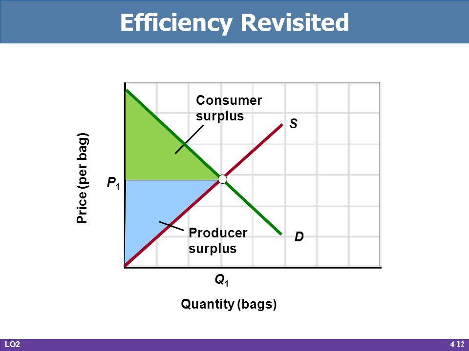 4-12 Efficiency Revisited LO2 Price (per bag) Quantity (bags) S Q1Q1 P1P1 D Consumer surplus Producer surplus
