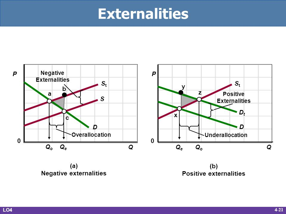 4-21 Externalities LO4 (a) Negative externalities (b) Positive externalities 0 D S StSt Overallocation Negative Externalities StSt Underallocation Pos