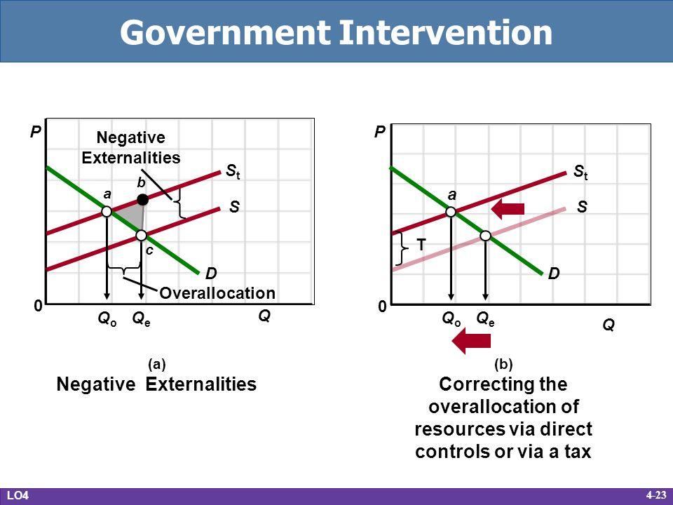 4-23 Government Intervention LO4 (a) Negative Externalities D S StSt Overallocation Negative Externalities QoQo QeQe P 0 Q a c b (b) Correcting the ov