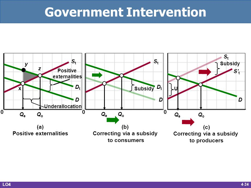 4-24 Government Intervention LO4 (a) Positive externalities 0 StSt Underallocation Positive externalities QoQo QeQe D DtDt z x y (b) Correcting via a