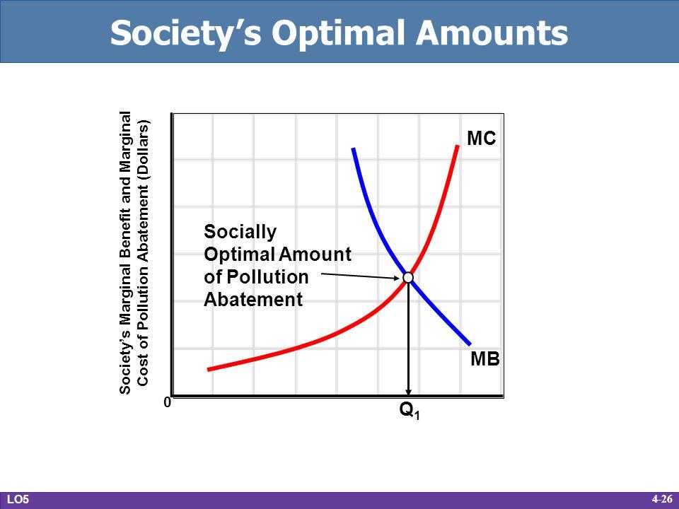 4-26 Societys Optimal Amounts LO5 0 Societys Marginal Benefit and Marginal Cost of Pollution Abatement (Dollars) Q1Q1 MB MC Socially Optimal Amount of