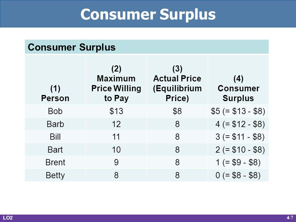 4-7 Consumer Surplus LO2 Consumer Surplus (1) Person (2) Maximum Price Willing to Pay (3) Actual Price (Equilibrium Price) (4) Consumer Surplus Bob$13