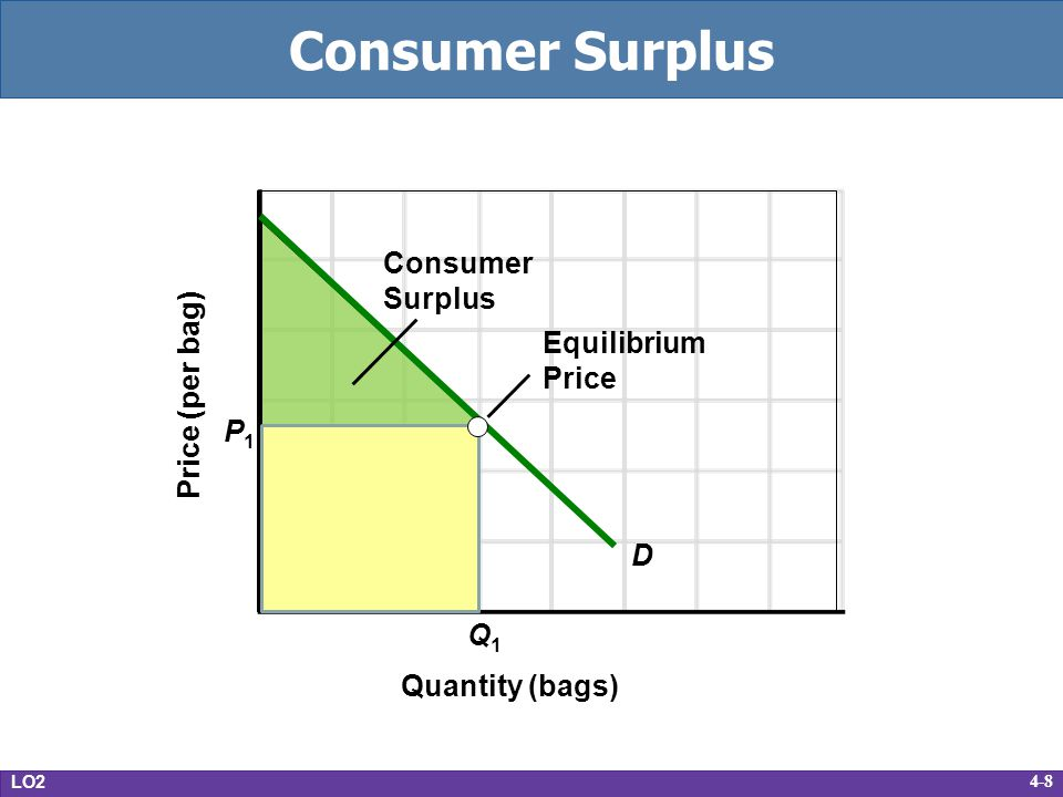 4-9 Producer Surplus Difference between the actual price a producer receives and the minimum price the producer would accept Extra benefit from receiving a higher price LO2