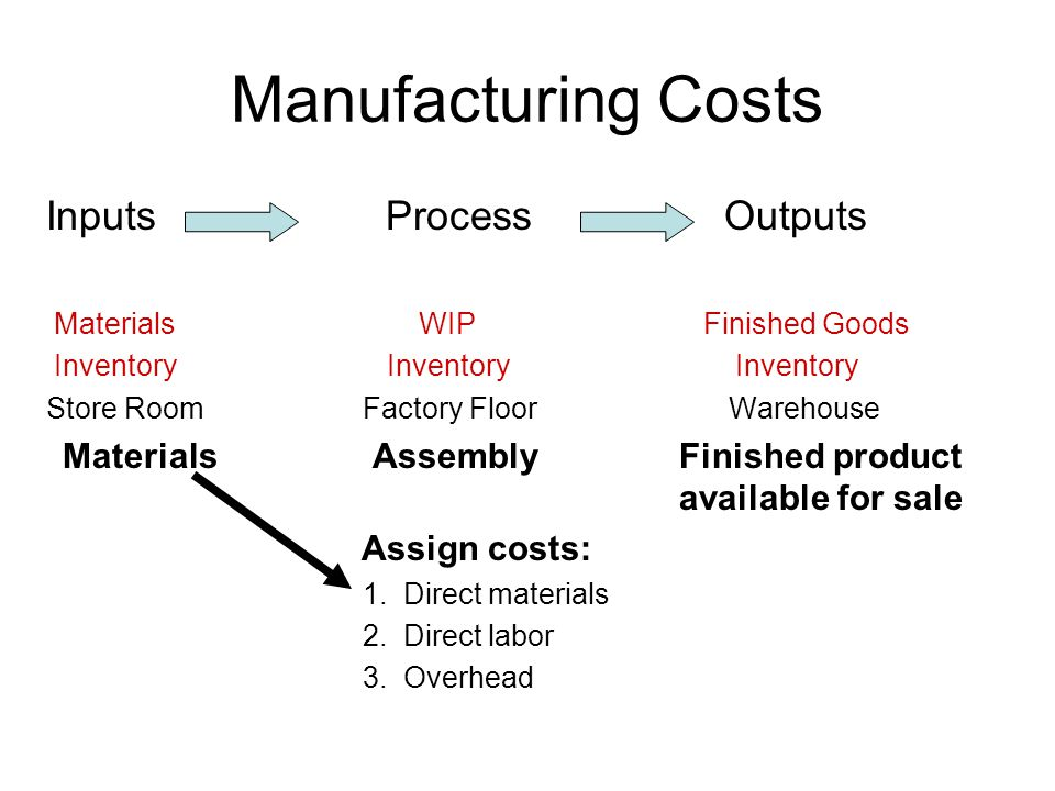 Manufacturing Costs Inputs Process Outputs Materials WIP Finished Goods Inventory Inventory Inventory Store RoomFactory Floor Warehouse Materials AssemblyFinished product available for sale Assign costs: 1.
