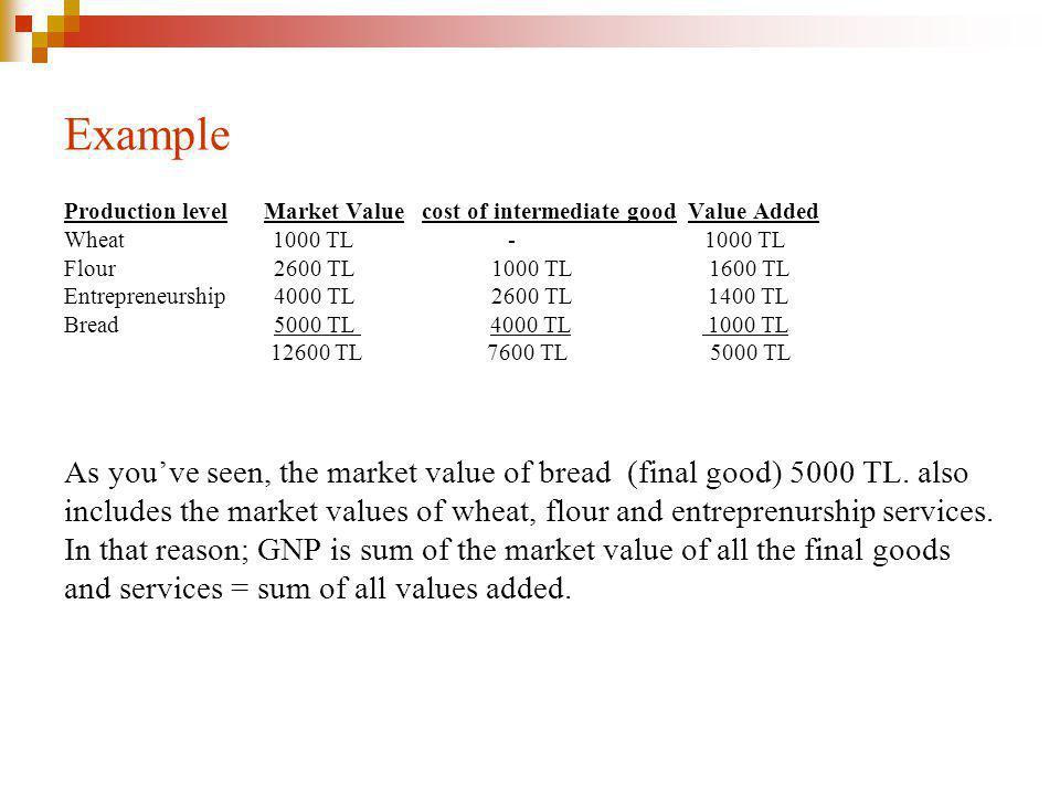 Example Production level Market Value cost of intermediate good Value Added Wheat 1000 TL - 1000 TL Flour 2600 TL 1000 TL 1600 TL Entrepreneurship 4000 TL 2600 TL 1400 TL Bread 5000 TL 4000 TL 1000 TL 12600 TL 7600 TL 5000 TL As youve seen, the market value of bread (final good) 5000 TL.