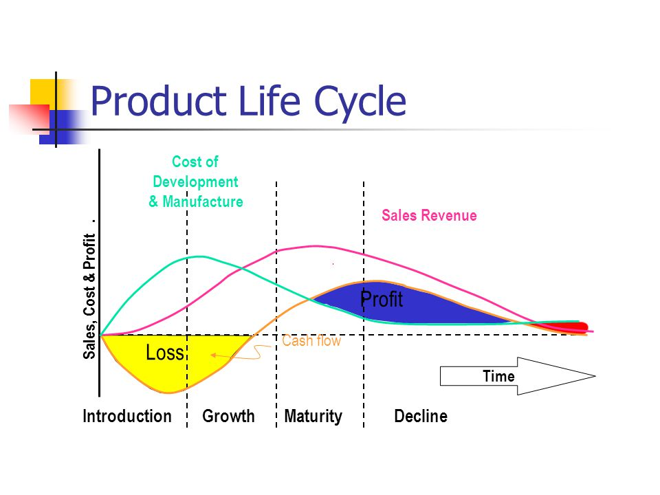 Product Life Cycle Sales, Cost & Profit.