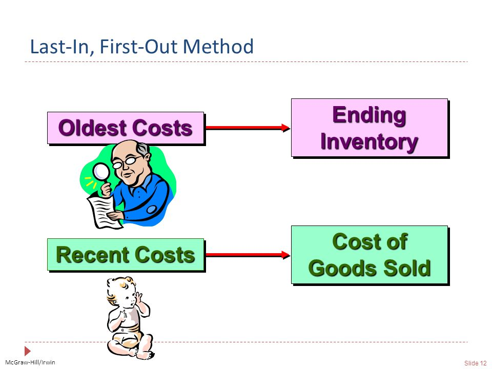 McGraw-Hill/Irwin Slide 12 Last-In, First-Out Method Ending Inventory Cost of Goods Sold Oldest Costs Recent Costs