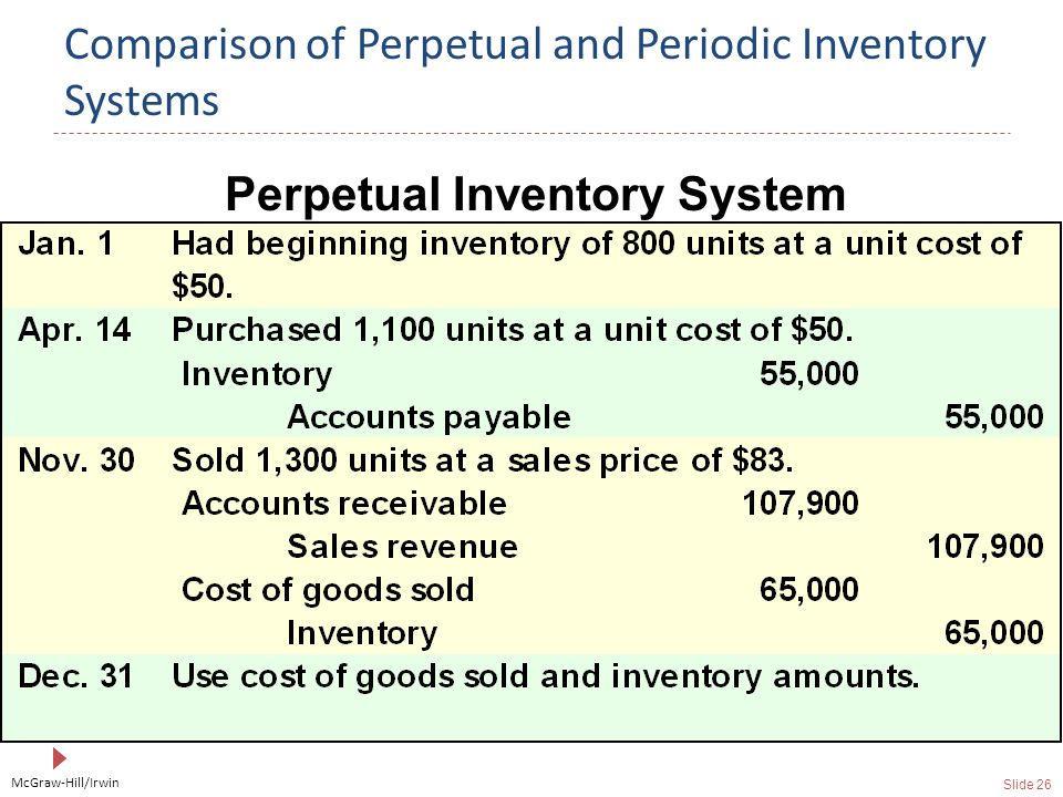McGraw-Hill/Irwin Slide 26 Comparison of Perpetual and Periodic Inventory Systems Perpetual Inventory System
