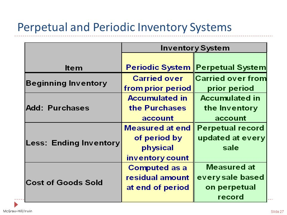 McGraw-Hill/Irwin Slide 27 Perpetual and Periodic Inventory Systems