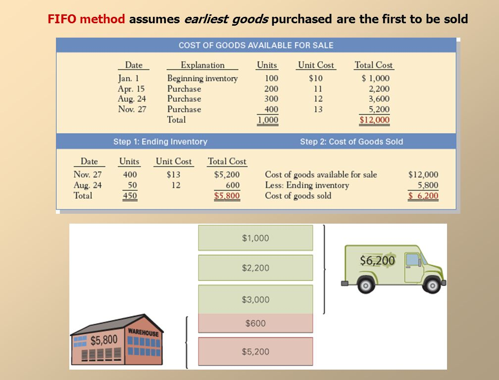 FIFO method assumes earliest goods purchased are the first to be sold