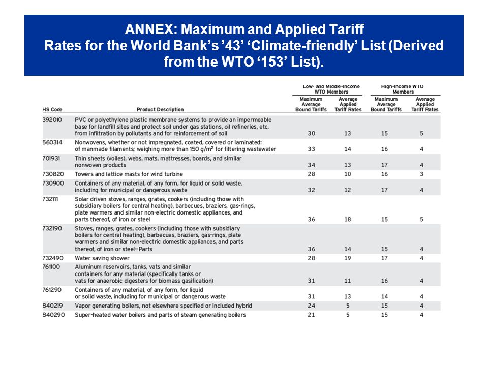 ANNEX: Maximum and Applied Tariff Rates for the World Banks 43 Climate-friendly List (Derived from the WTO 153 List).