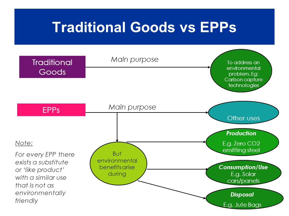 Traditional Goods vs EPPs Traditional Goods To address an environmental problem.