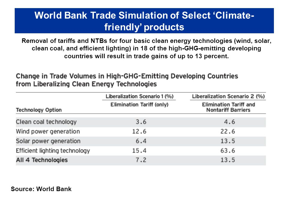 Removal of tariffs and NTBs for four basic clean energy technologies (wind, solar, clean coal, and efficient lighting) in 18 of the high-GHG-emitting developing countries will result in trade gains of up to 13 percent.