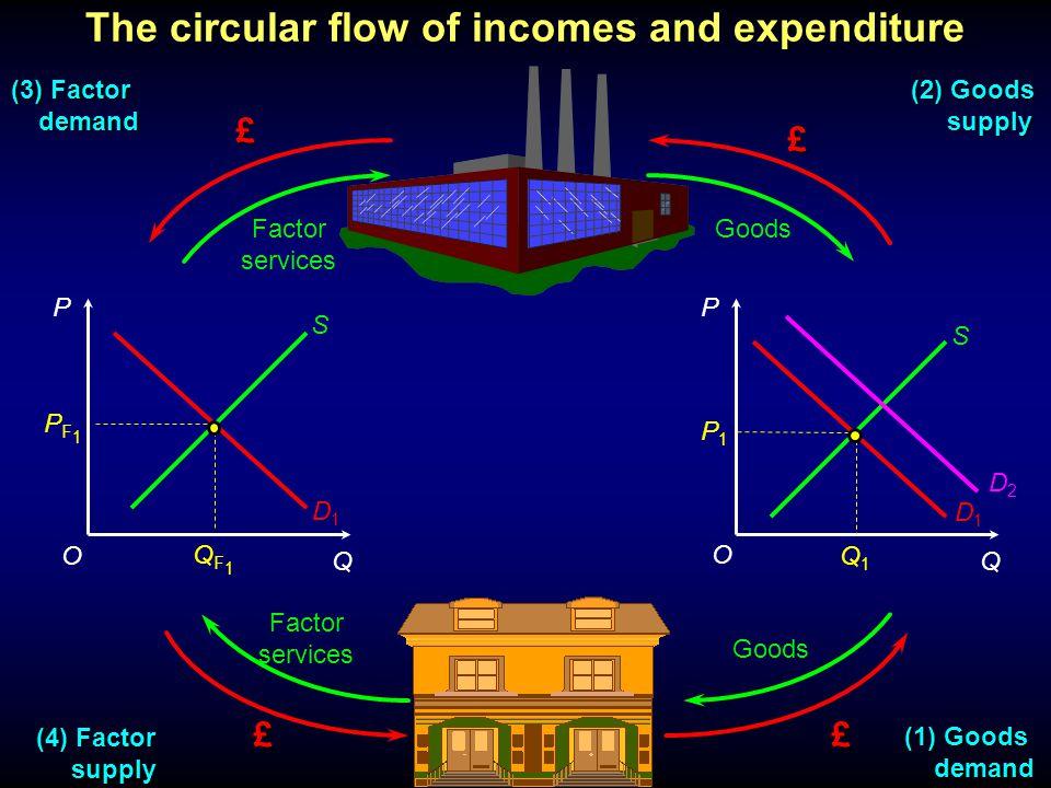 P Q P Q £ £ ££ Factor services Goods Factor services S S D1D1 D1D1 (1) Goods demand demand (4) Factor supply supply (3) Factor demand demand (2) Goods supply supply P1P1 Q1Q1 O O PF1PF1 QF1QF1 D2D2 The circular flow of incomes and expenditure