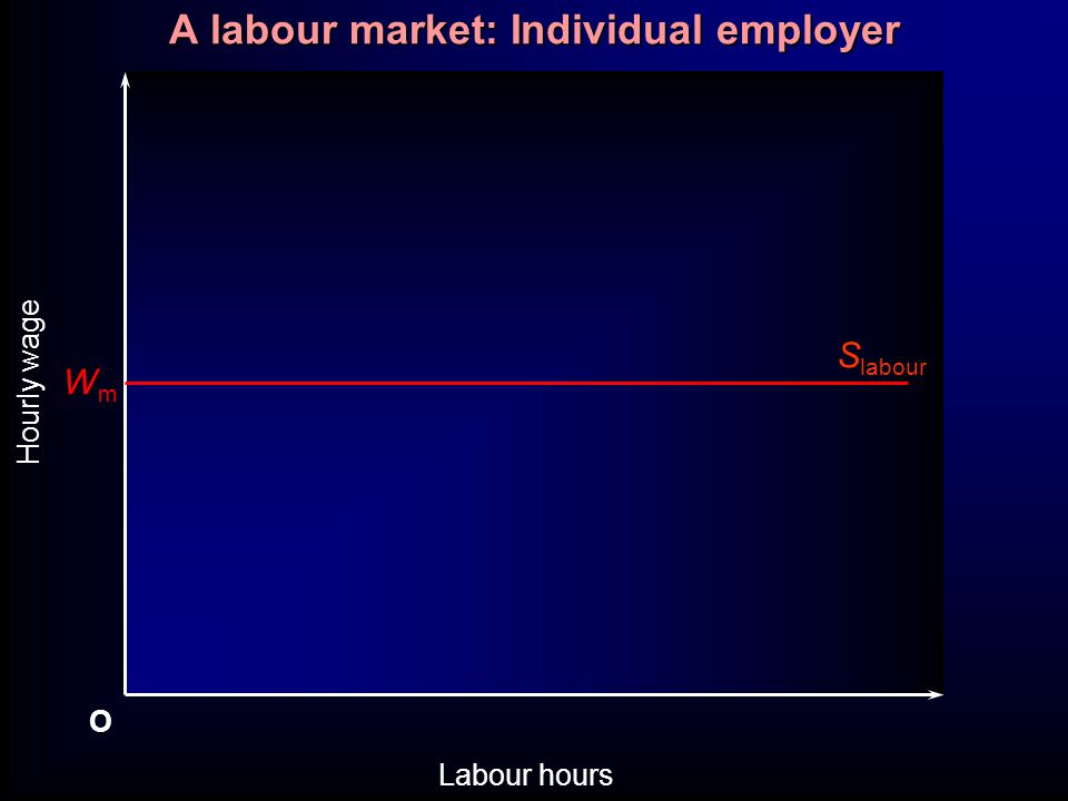 A labour market: Individual employer O Labour hours Hourly wage WmWm S labour