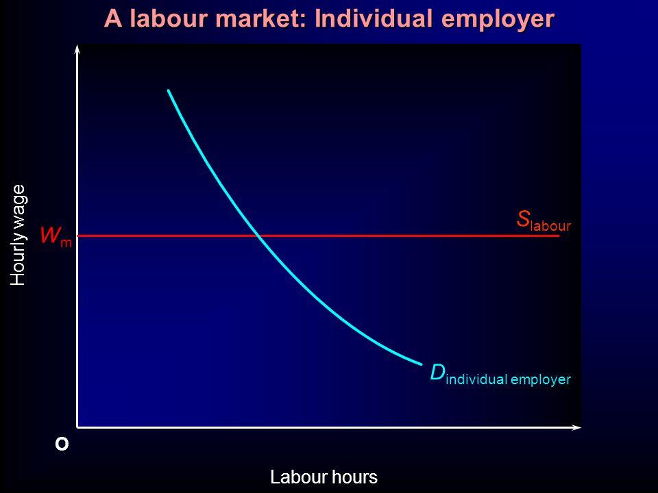 A labour market: Individual employer O Labour hours Hourly wage WmWm S labour D individual employer