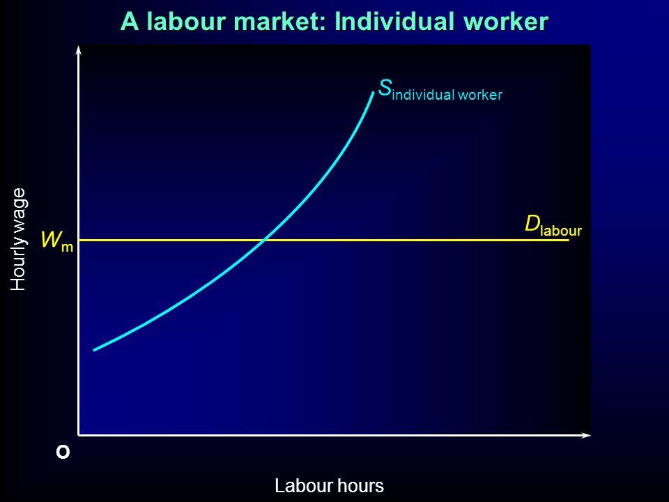 A labour market: Individual worker O Labour hours Hourly wage WmWm S individual worker D labour