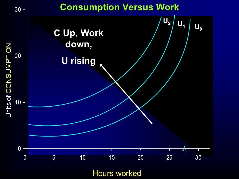 Units of CONSUMPTION I1I1 Consumption Versus Work U0U0 U1U1 U2U2 C Up, Work down, U rising Hours worked
