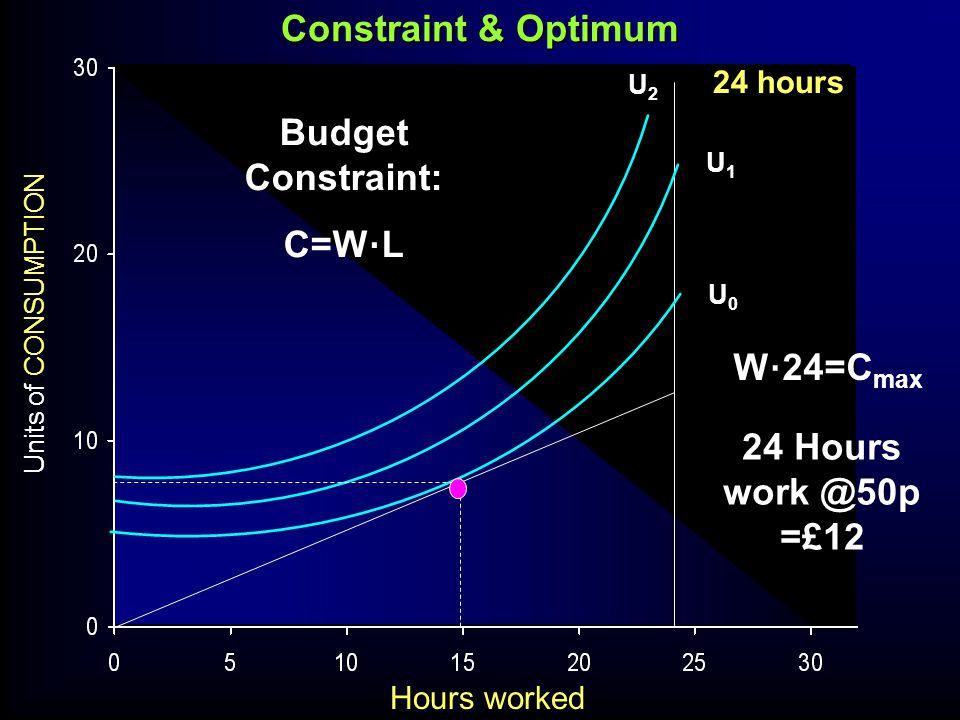 Units of CONSUMPTION Constraint & Optimum Hours worked 24 Hours work @50p =£12 U0U0 U1U1 U2U2 W 24=C max Budget Constraint: C=W L 24 hours