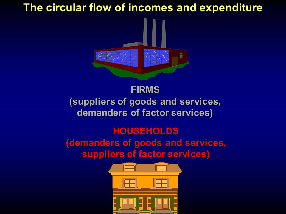 The circular flow of incomes and expenditure FIRMS (suppliers of goods and services, demanders of factor services) HOUSEHOLDS (demanders of goods and services, suppliers of factor services)