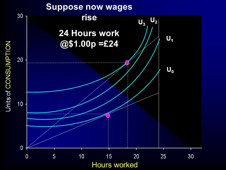 Units of CONSUMPTION Hours worked Suppose now wages rise 24 Hours work @$1.00p =£24 U0U0 U1U1 U2U2 U3U3