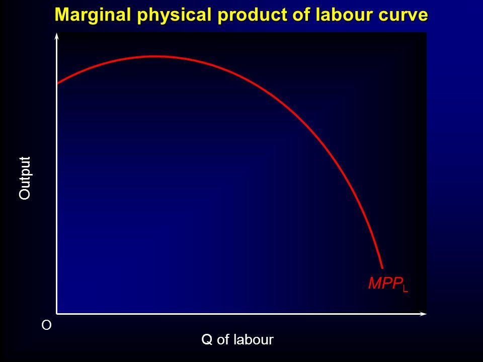 Marginal physical product of labour curve O Output MPP L Q of labour