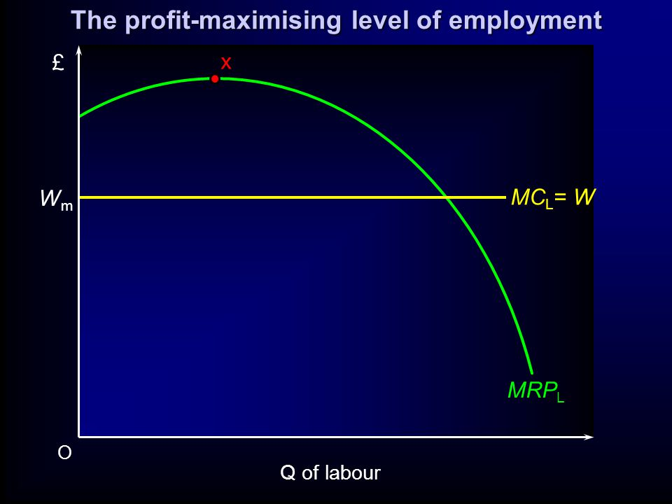 O £ MRP L x WmWm MC L = W Q of labour The profit-maximising level of employment