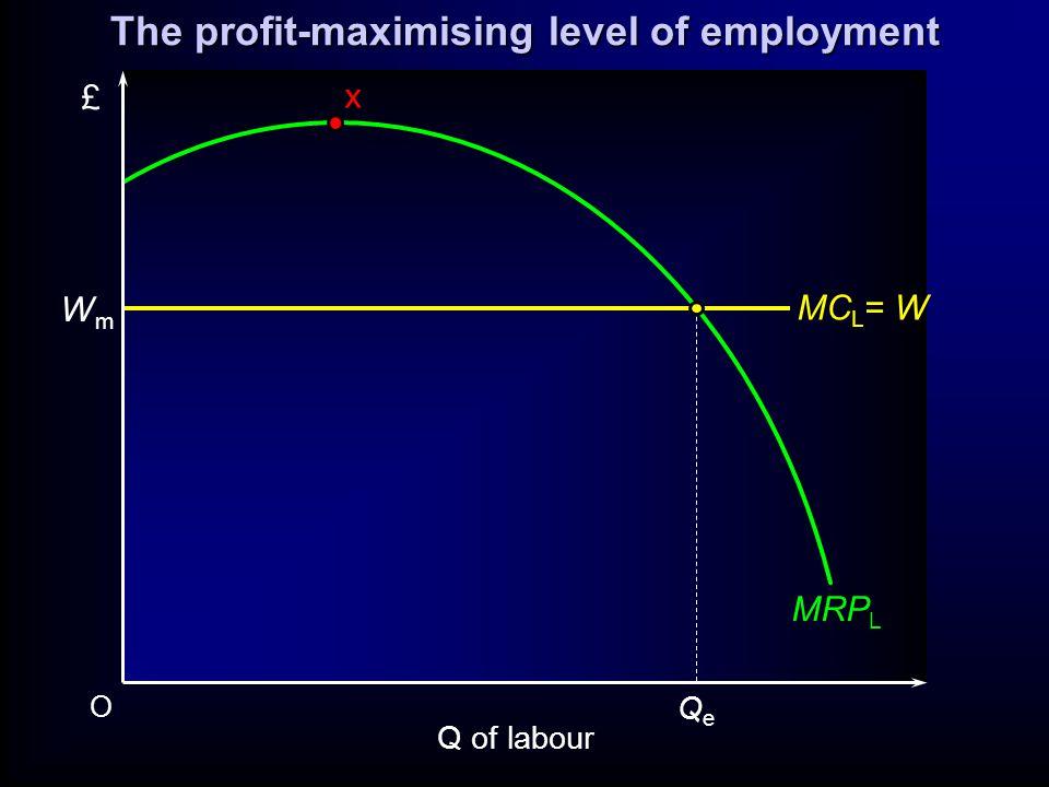 O £ MRP L x WmWm MC L = W QeQe Q of labour The profit-maximising level of employment