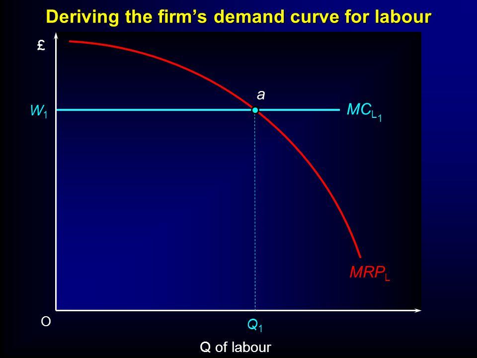 Deriving the firms demand curve for labour O Q of labour £ MRP L W1W1 MC L 1 Q1Q1 a