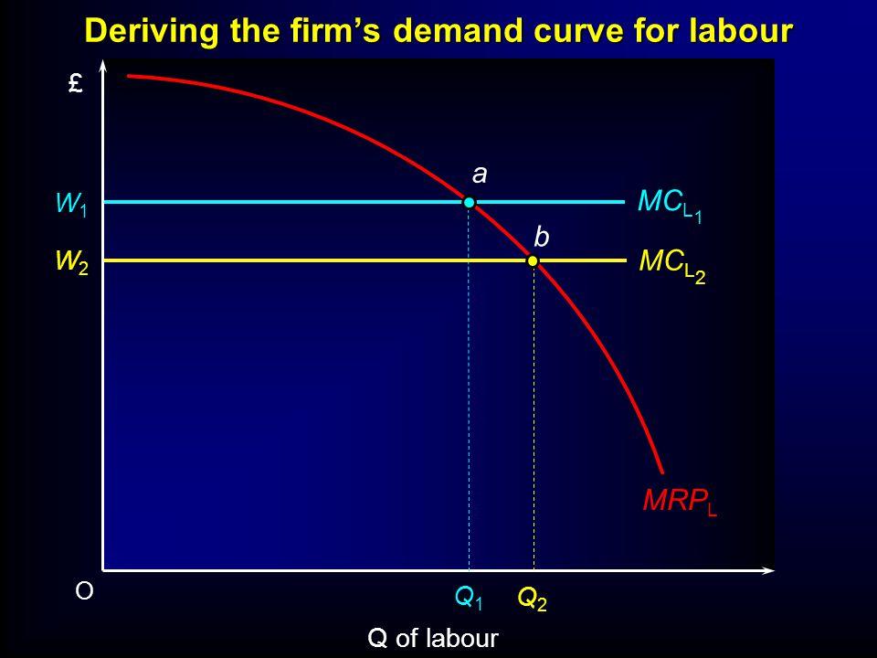 O Q of labour £ W1W1 MC L 1 Q1Q1 MC L 2 W2W2 Q2Q2 a b MRP L Deriving the firms demand curve for labour