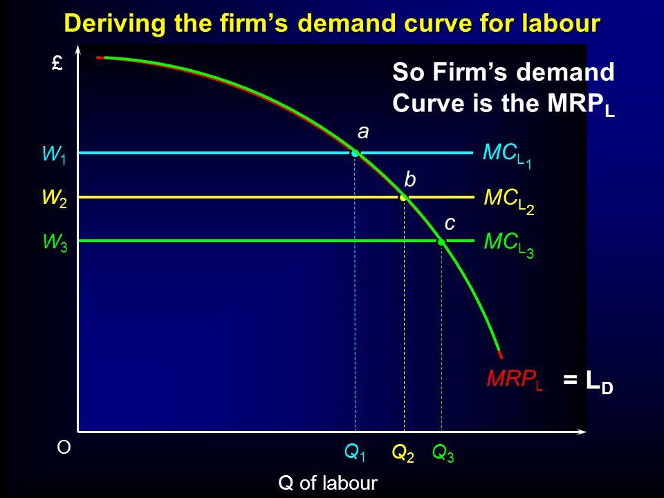 O Q of labour £ W1W1 MC L 1 Q1Q1 MC L 2 MC L 3 W2W2 W3W3 Q2Q2 Q3Q3 a b c MRP L Deriving the firms demand curve for labour So Firms demand Curve is the MRP L = L D