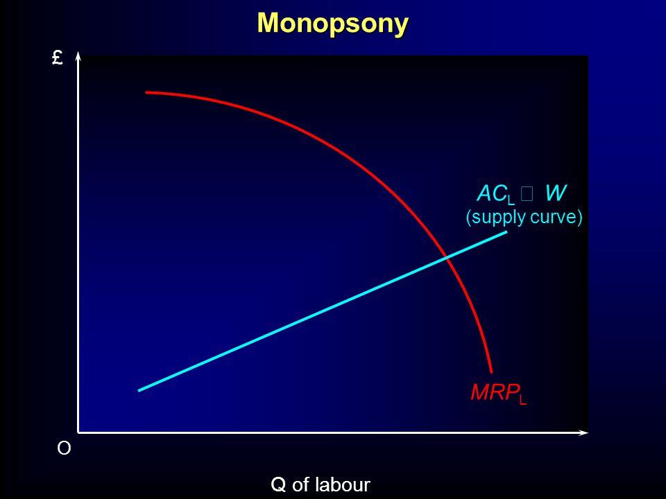 Monopsony O Q of labour £ MRP L AC L W (supply curve)