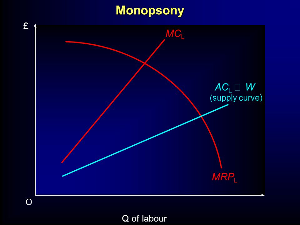 O Q of labour £ MRP L AC L W (supply curve) MC LMonopsony