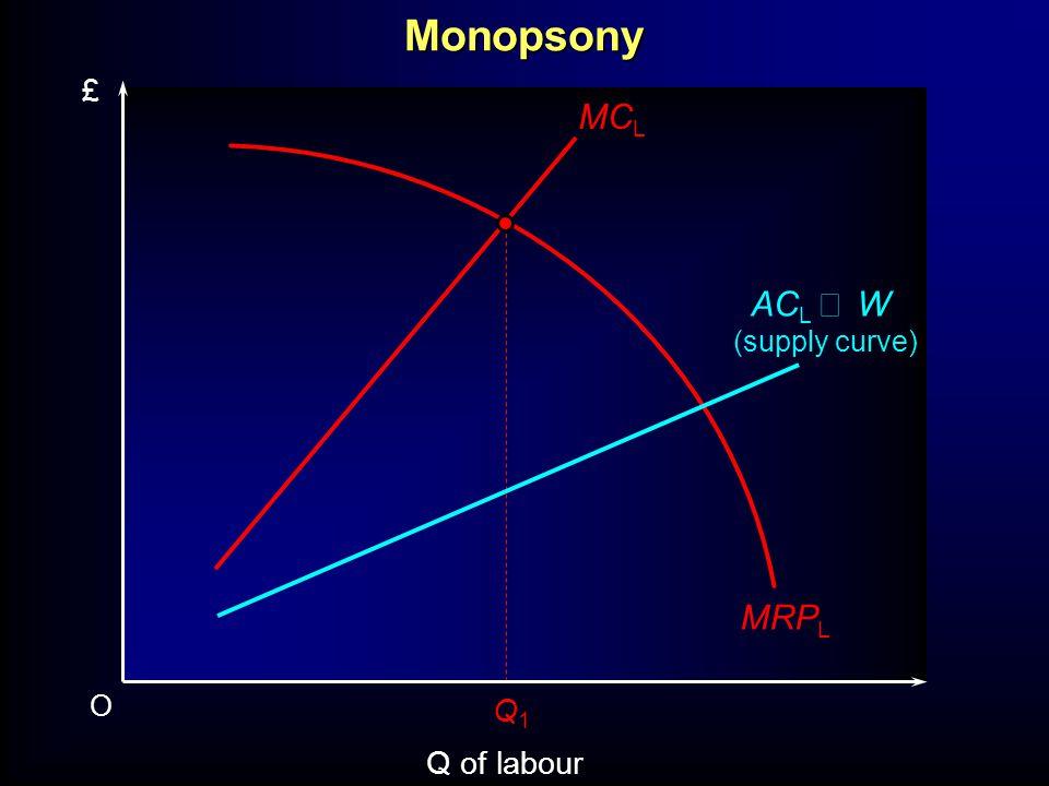 O Q of labour £ MRP L AC L W (supply curve) Q1Q1 MC LMonopsony