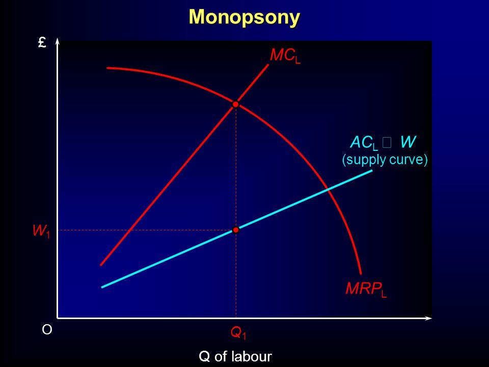 O Q of labour £ MRP L W1W1 AC L W (supply curve) Q1Q1 MC LMonopsony