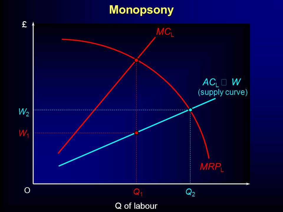 O Q of labour £ MRP L W1W1 AC L W (supply curve) Q1Q1 Q2Q2 W2W2 MC LMonopsony