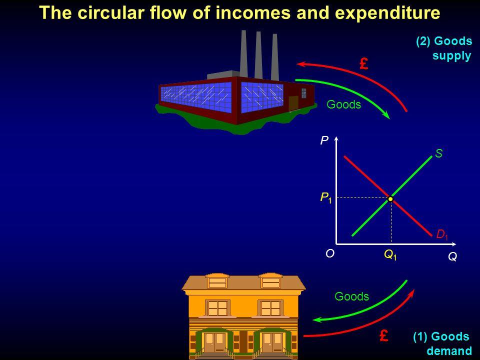 P Q £ £ Goods (1) Goods demand demand (2) Goods supply supply P1P1 O Q1Q1 D1D1 S The circular flow of incomes and expenditure