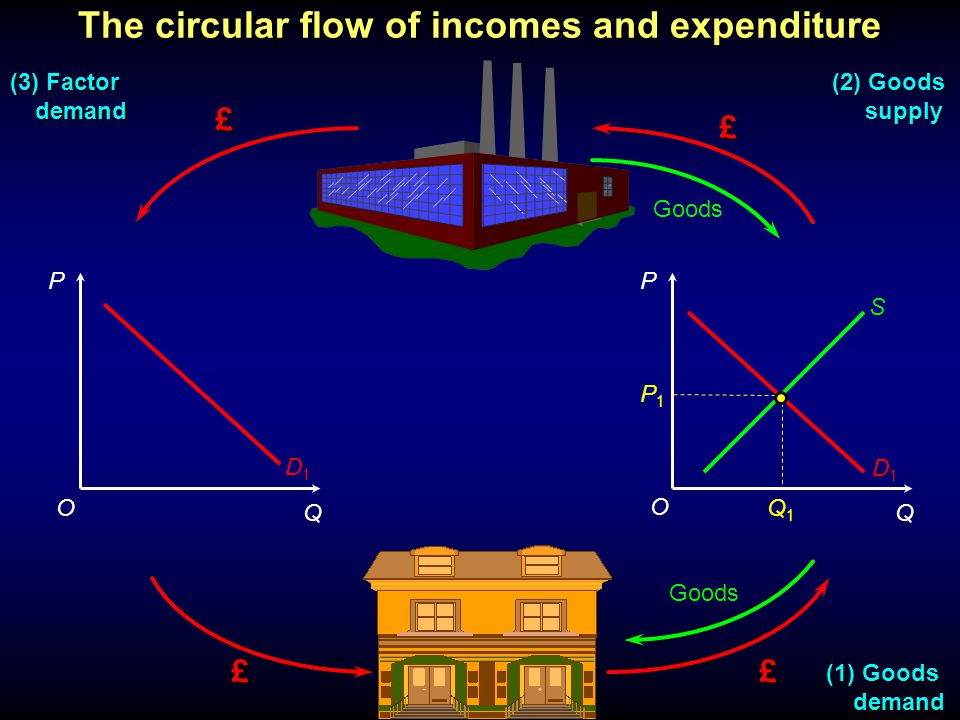 P Q P Q £ £ ££ Goods (1) Goods demand demand (3) Factor demand demand (2) Goods supply supply P1P1 O OQ1Q1 D1D1 S The circular flow of incomes and expenditure D1D1