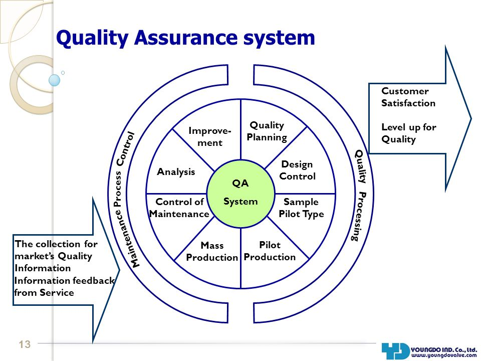 13 Quality Assurance system QA System The collection for markets Quality Information Information feedback from Service Level up for Quality Customer Satisfaction Improve- ment Analysis Control of Maintenance Mass Production Pilot Production Sample Pilot Type Design Control Quality Planning Maintenance Process Control Processing Quality