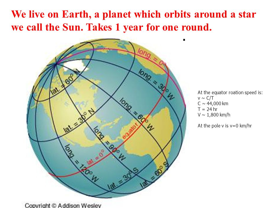 At the equator roation speed is: v ~ C/T C ~ 44,000 km T = 24 hr V ~ 1,800 km/h At the pole v is v=0 km/hr We live on Earth, a planet which orbits around a star we call the Sun.