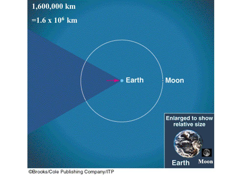 1,600,000 km =1.6 x 10 6 km Moon