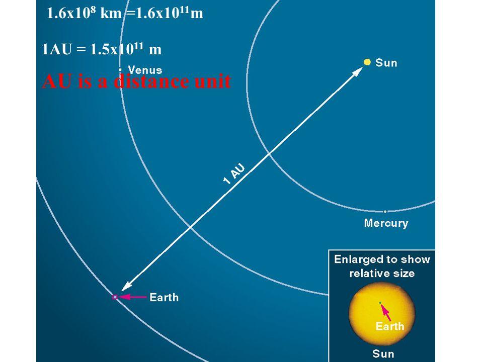 1.6x10 8 km =1.6x10 11 m 1AU = 1.5x10 11 m AU is a distance unit