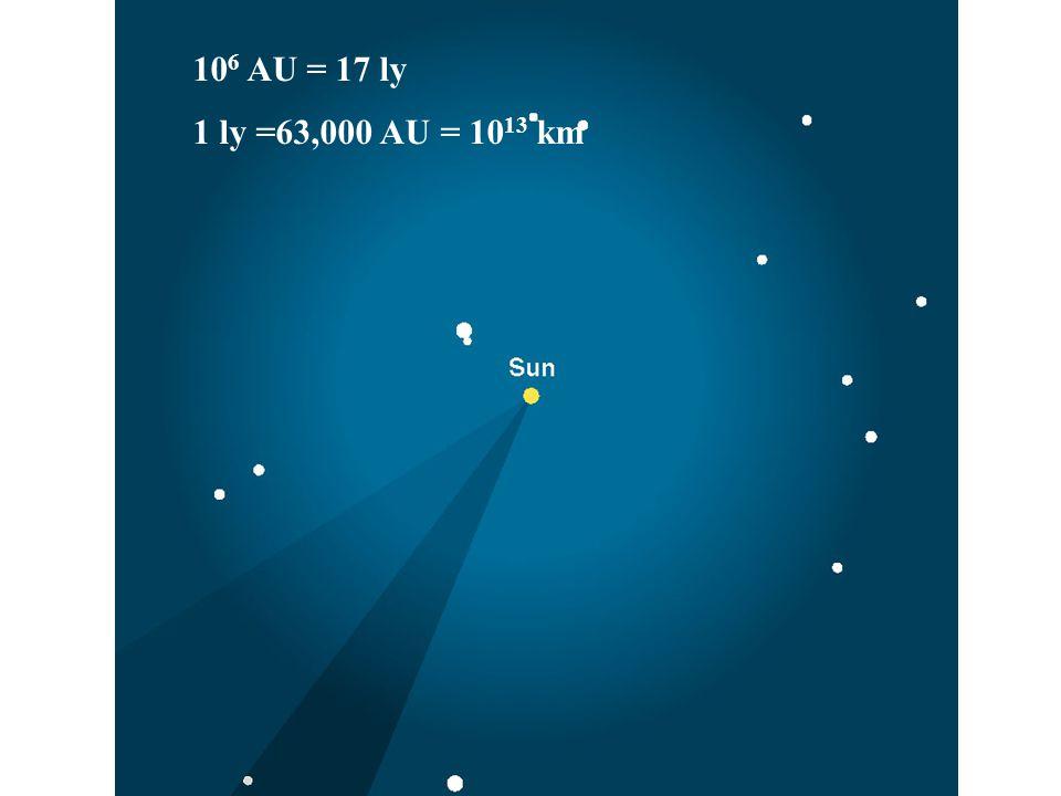10 6 AU = 17 ly 1 ly =63,000 AU = 10 13 km