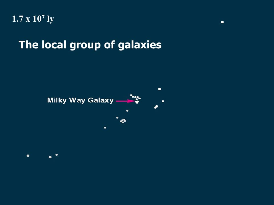 1.7 x 10 7 ly The local group of galaxies