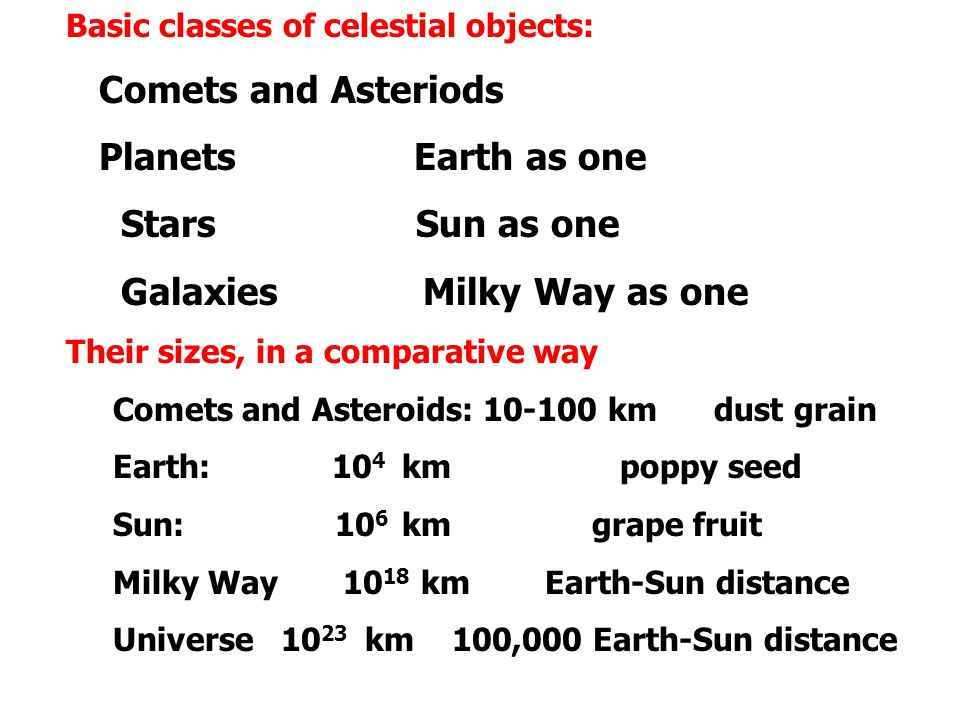 Basic classes of celestial objects: Comets and Asteriods Planets Earth as one Stars Sun as one Galaxies Milky Way as one Their sizes, in a comparative way Comets and Asteroids: 10-100 km dust grain Earth: 10 4 km poppy seed Sun: 10 6 km grape fruit Milky Way 10 18 km Earth-Sun distance Universe 10 23 km 100,000 Earth-Sun distance