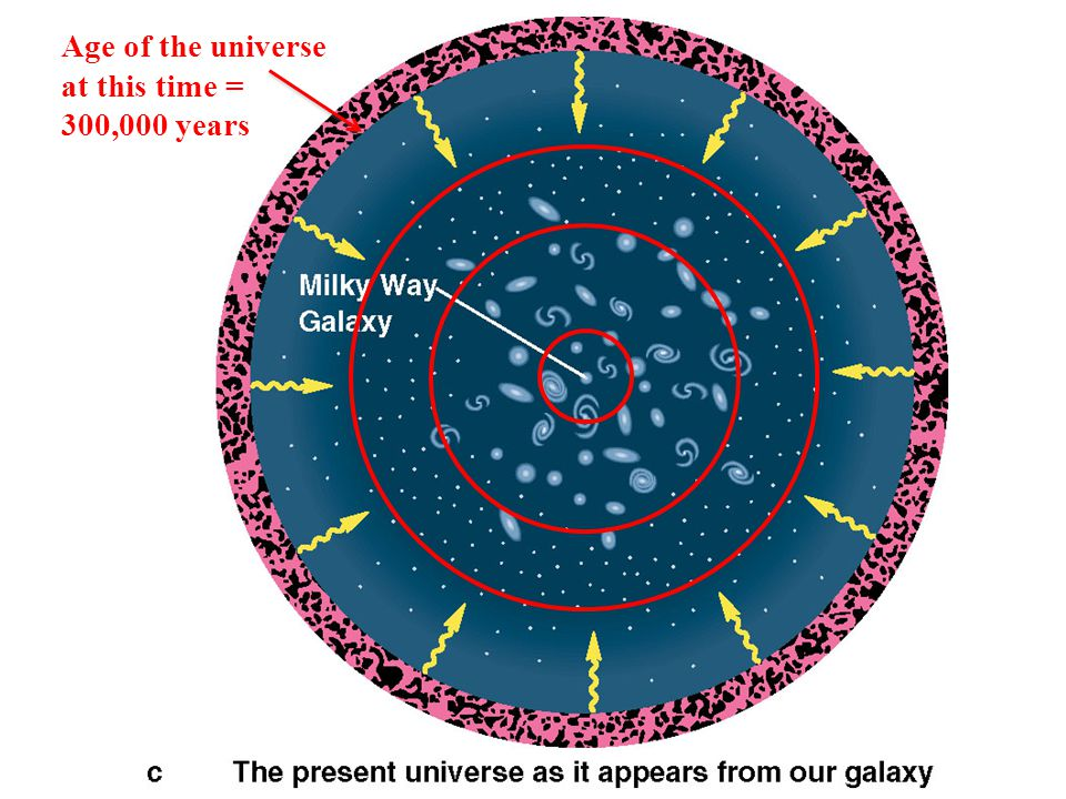 Age of the universe at this time = 300,000 years