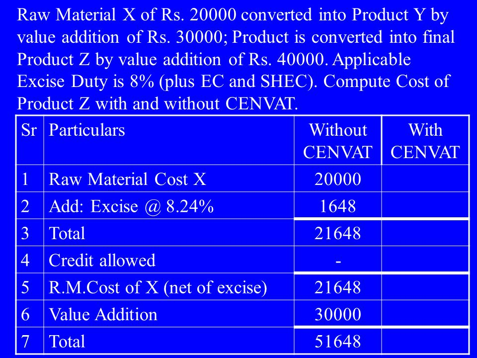 Raw Material X of Rs. 20000 converted into Product Y by value addition of Rs.